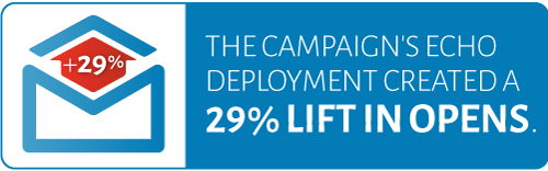 The campaign's echo deployment crated a 29% lift in opens.