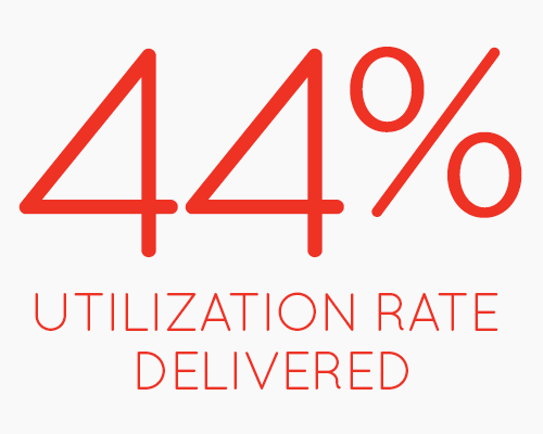 44% Utilization Rate Delivered