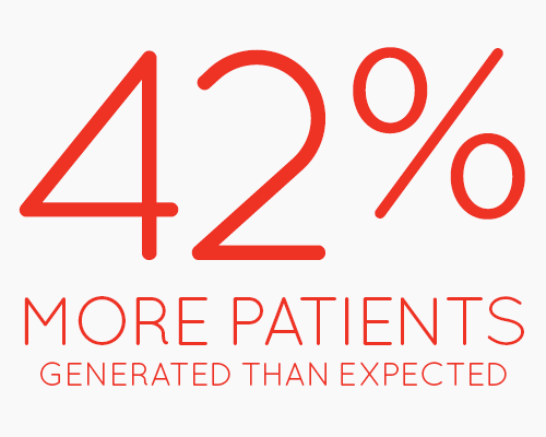 42% more patients were generated than expected.