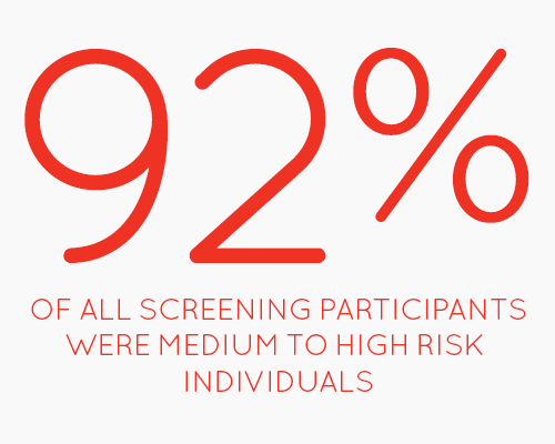 92% of all Screening participants were medium to high risk individuals