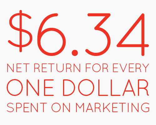 $6.34 net return for every one dollar spent on marketing