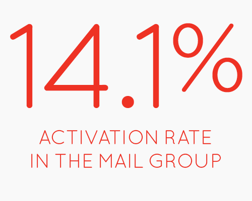 14.1% Activation Rate in the Mail Group